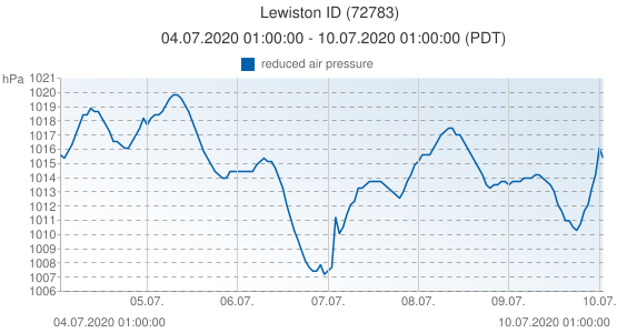 Lewiston ID, United States of America (72783): reduced air pressure: 04.07.2020 01:00:00 - 10.07.2020 01:00:00 (PDT)