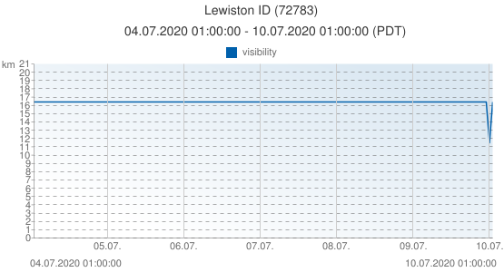 Lewiston ID, United States of America (72783): visibility: 04.07.2020 01:00:00 - 10.07.2020 01:00:00 (PDT)