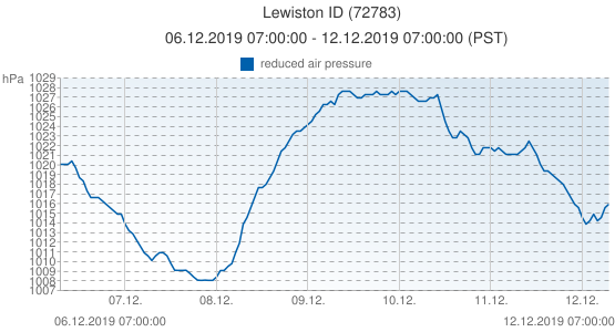 Lewiston ID, United States of America (72783): reduced air pressure: 06.12.2019 07:00:00 - 12.12.2019 07:00:00 (PST)
