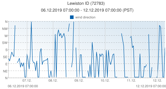 Lewiston ID, United States of America (72783): wind direction: 06.12.2019 07:00:00 - 12.12.2019 07:00:00 (PST)