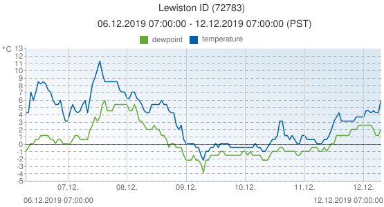 Lewiston ID, United States of America (72783): temperature & dewpoint: 06.12.2019 07:00:00 - 12.12.2019 07:00:00 (PST)