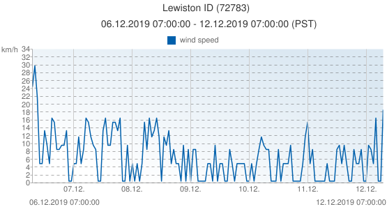 Lewiston ID, United States of America (72783): wind speed: 06.12.2019 07:00:00 - 12.12.2019 07:00:00 (PST)