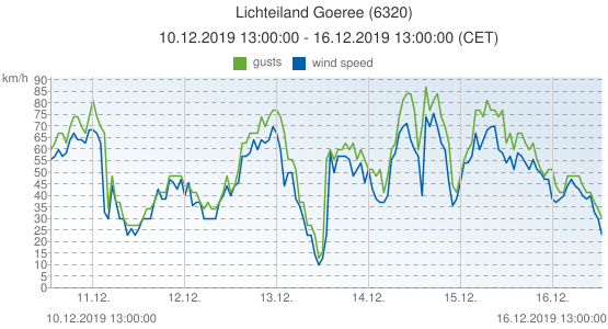 Lichteiland Goeree, Netherlands (6320): wind speed & gusts: 10.12.2019 13:00:00 - 16.12.2019 13:00:00 (CET)