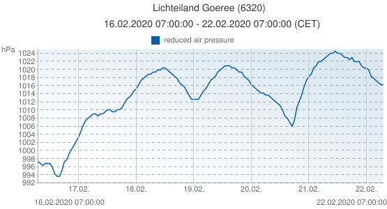 Lichteiland Goeree, Netherlands (6320): reduced air pressure: 16.02.2020 07:00:00 - 22.02.2020 07:00:00 (CET)