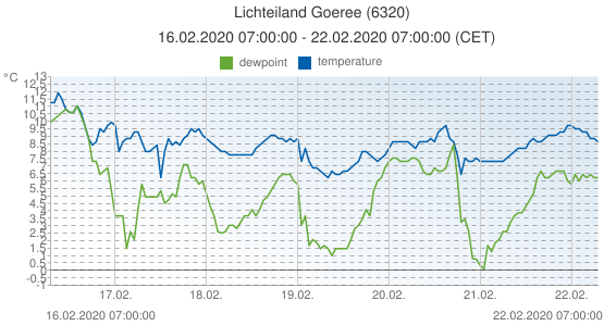 Lichteiland Goeree, Netherlands (6320): temperature & dewpoint: 16.02.2020 07:00:00 - 22.02.2020 07:00:00 (CET)