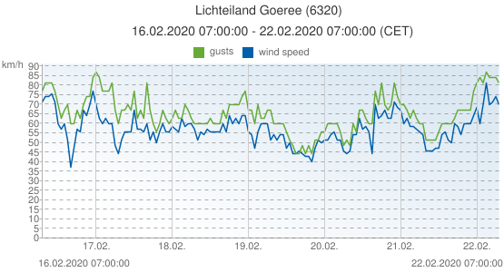 Lichteiland Goeree, Netherlands (6320): wind speed & gusts: 16.02.2020 07:00:00 - 22.02.2020 07:00:00 (CET)
