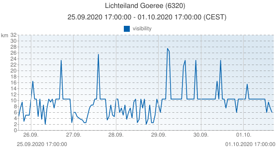 Lichteiland Goeree, Pays-Bas (6320): visibility: 25.09.2020 17:00:00 - 01.10.2020 17:00:00 (CEST)