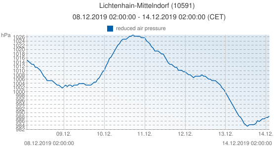 Lichtenhain-Mittelndorf, Germany (10591): reduced air pressure: 08.12.2019 02:00:00 - 14.12.2019 02:00:00 (CET)
