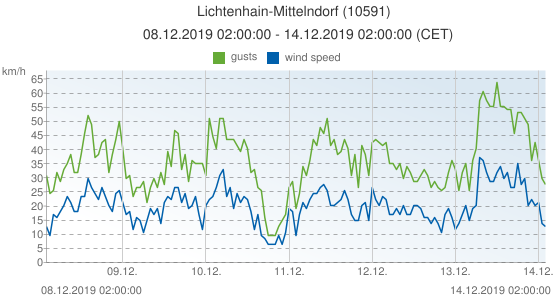 Lichtenhain-Mittelndorf, Germany (10591): wind speed & gusts: 08.12.2019 02:00:00 - 14.12.2019 02:00:00 (CET)