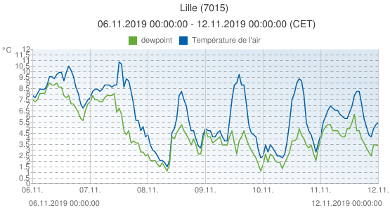 Lille, France (7015): Température de l'air & dewpoint: 06.11.2019 00:00:00 - 12.11.2019 00:00:00 (CET)
