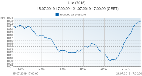 Lille, France (7015): reduced air pressure: 15.07.2019 17:00:00 - 21.07.2019 17:00:00 (CEST)