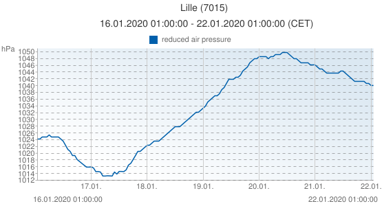 Lille, France (7015): reduced air pressure: 16.01.2020 01:00:00 - 22.01.2020 01:00:00 (CET)