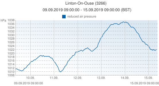 Linton-On-Ouse, United Kingdom (3266): reduced air pressure: 09.09.2019 09:00:00 - 15.09.2019 09:00:00 (BST)