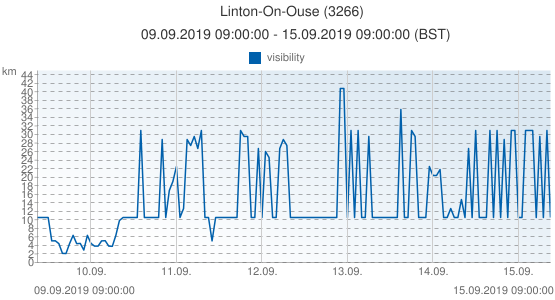 Linton-On-Ouse, United Kingdom (3266): visibility: 09.09.2019 09:00:00 - 15.09.2019 09:00:00 (BST)