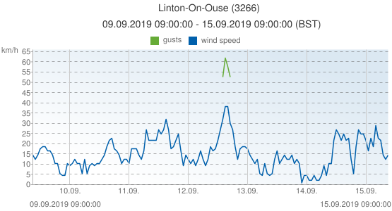 Linton-On-Ouse, United Kingdom (3266): wind speed & gusts: 09.09.2019 09:00:00 - 15.09.2019 09:00:00 (BST)