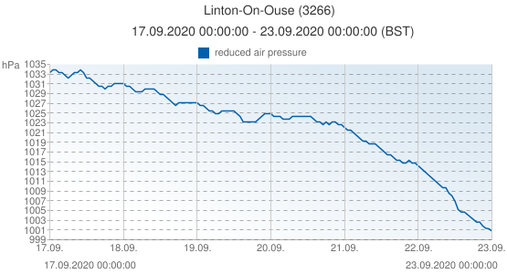 Linton-On-Ouse, United Kingdom (3266): reduced air pressure: 17.09.2020 00:00:00 - 23.09.2020 00:00:00 (BST)