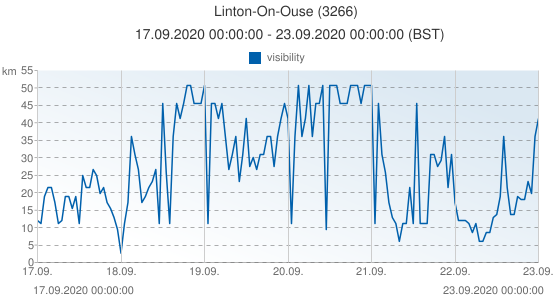 Linton-On-Ouse, United Kingdom (3266): visibility: 17.09.2020 00:00:00 - 23.09.2020 00:00:00 (BST)