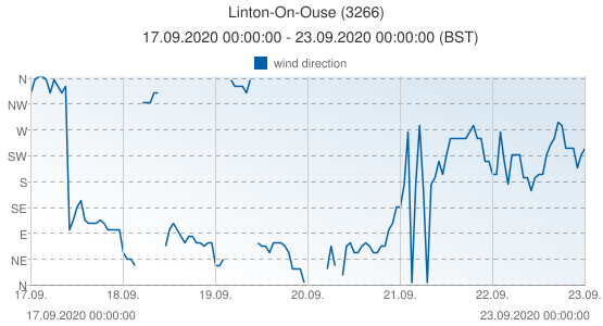 Linton-On-Ouse, United Kingdom (3266): wind direction: 17.09.2020 00:00:00 - 23.09.2020 00:00:00 (BST)