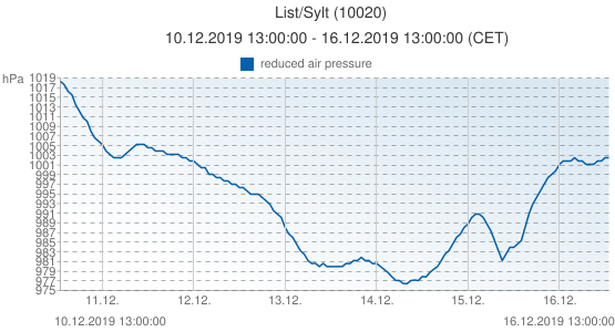 List/Sylt, Germany (10020): reduced air pressure: 10.12.2019 13:00:00 - 16.12.2019 13:00:00 (CET)
