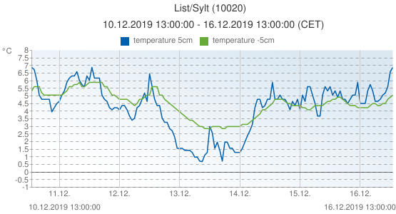 List/Sylt, Germany (10020): temperature 5cm & temperature -5cm: 10.12.2019 13:00:00 - 16.12.2019 13:00:00 (CET)