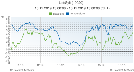 List/Sylt, Germany (10020): temperature & dewpoint: 10.12.2019 13:00:00 - 16.12.2019 13:00:00 (CET)