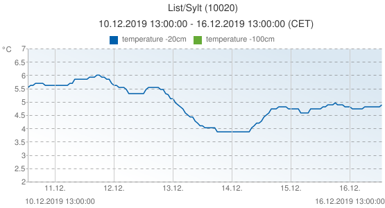 List/Sylt, Germany (10020): temperature -20cm: 10.12.2019 13:00:00 - 16.12.2019 13:00:00 (CET)