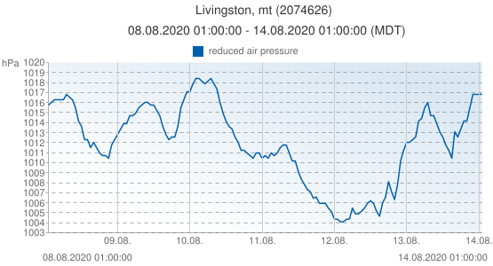Livingston, mt, United States of America (2074626): reduced air pressure: 08.08.2020 01:00:00 - 14.08.2020 01:00:00 (MDT)