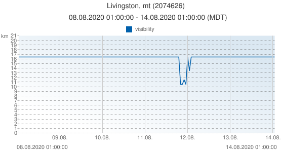 Livingston, mt, United States of America (2074626): visibility: 08.08.2020 01:00:00 - 14.08.2020 01:00:00 (MDT)