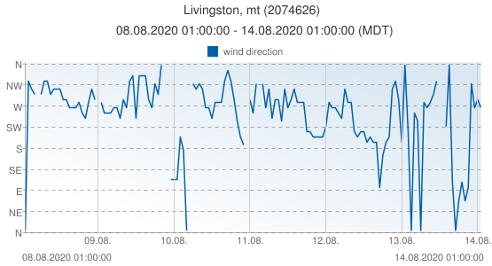 Livingston, mt, United States of America (2074626): wind direction: 08.08.2020 01:00:00 - 14.08.2020 01:00:00 (MDT)