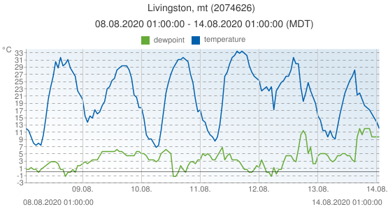 Livingston, mt, United States of America (2074626): temperature & dewpoint: 08.08.2020 01:00:00 - 14.08.2020 01:00:00 (MDT)