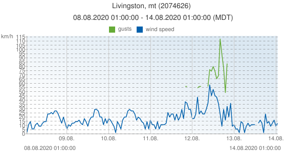 Livingston, mt, United States of America (2074626): wind speed & gusts: 08.08.2020 01:00:00 - 14.08.2020 01:00:00 (MDT)