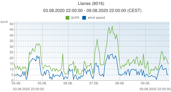 Llanes, Spain (8016): wind speed & gusts: 03.08.2020 22:00:00 - 09.08.2020 22:00:00 (CEST)