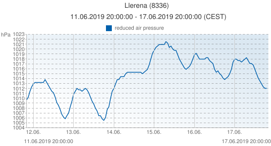 Llerena, Spain (8336): reduced air pressure: 11.06.2019 20:00:00 - 17.06.2019 20:00:00 (CEST)