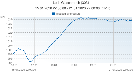 Loch Glascarnoch, United Kingdom (3031): reduced air pressure: 15.01.2020 22:00:00 - 21.01.2020 22:00:00 (GMT)