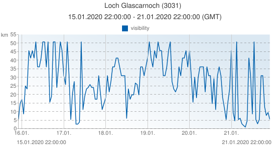 Loch Glascarnoch, United Kingdom (3031): visibility: 15.01.2020 22:00:00 - 21.01.2020 22:00:00 (GMT)