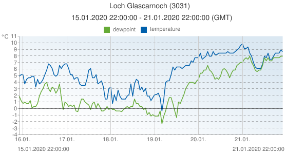 Loch Glascarnoch, United Kingdom (3031): temperature & dewpoint: 15.01.2020 22:00:00 - 21.01.2020 22:00:00 (GMT)