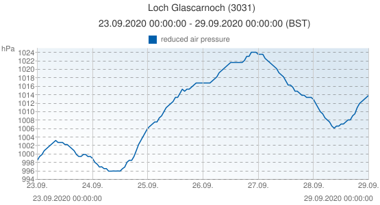 Loch Glascarnoch, United Kingdom (3031): reduced air pressure: 23.09.2020 00:00:00 - 29.09.2020 00:00:00 (BST)