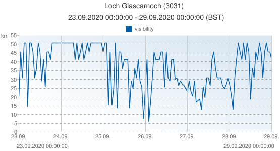 Loch Glascarnoch, United Kingdom (3031): visibility: 23.09.2020 00:00:00 - 29.09.2020 00:00:00 (BST)
