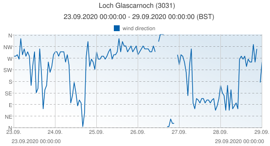 Loch Glascarnoch, United Kingdom (3031): wind direction: 23.09.2020 00:00:00 - 29.09.2020 00:00:00 (BST)