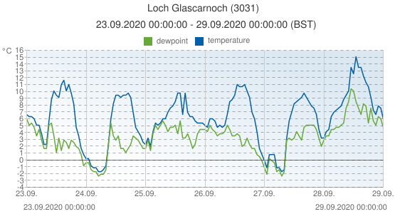 Loch Glascarnoch, United Kingdom (3031): temperature & dewpoint: 23.09.2020 00:00:00 - 29.09.2020 00:00:00 (BST)