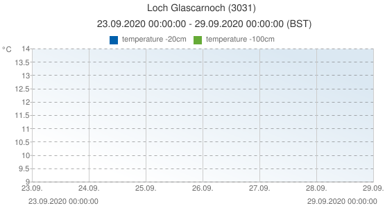 Loch Glascarnoch, United Kingdom (3031): temperature -20cm & temperature -100cm: 23.09.2020 00:00:00 - 29.09.2020 00:00:00 (BST)
