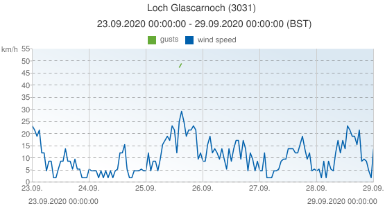 Loch Glascarnoch, United Kingdom (3031): wind speed & gusts: 23.09.2020 00:00:00 - 29.09.2020 00:00:00 (BST)