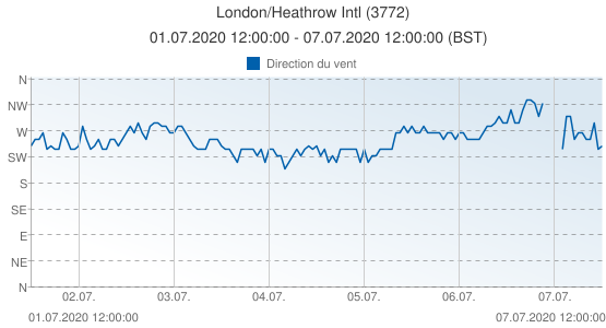 London/Heathrow Intl, Grande-Bretagne (3772): Direction du vent: 01.07.2020 12:00:00 - 07.07.2020 12:00:00 (BST)