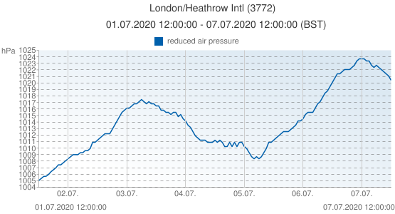 London/Heathrow Intl, Grande-Bretagne (3772): reduced air pressure: 01.07.2020 12:00:00 - 07.07.2020 12:00:00 (BST)