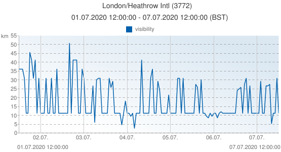 London/Heathrow Intl, Grande-Bretagne (3772): visibility: 01.07.2020 12:00:00 - 07.07.2020 12:00:00 (BST)