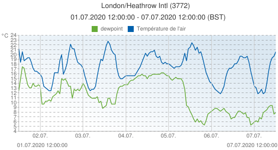 London/Heathrow Intl, Grande-Bretagne (3772): Température de l'air & dewpoint: 01.07.2020 12:00:00 - 07.07.2020 12:00:00 (BST)