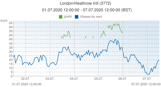London/Heathrow Intl, Grande-Bretagne (3772): Vitesse du vent & gusts: 01.07.2020 12:00:00 - 07.07.2020 12:00:00 (BST)