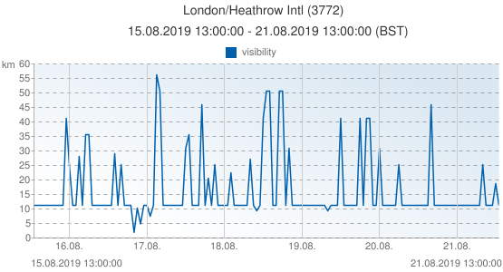 London/Heathrow Intl, Gran Bretagna (3772): visibility: 15.08.2019 13:00:00 - 21.08.2019 13:00:00 (BST)