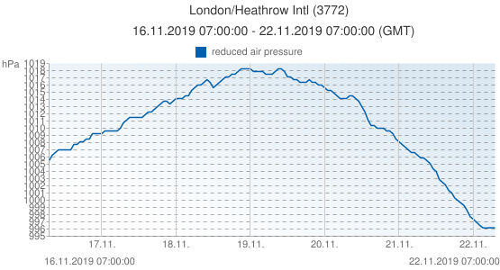 London/Heathrow Intl, Gran Bretagna (3772): reduced air pressure: 16.11.2019 07:00:00 - 22.11.2019 07:00:00 (GMT)