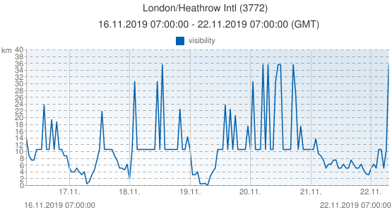 London/Heathrow Intl, Gran Bretagna (3772): visibility: 16.11.2019 07:00:00 - 22.11.2019 07:00:00 (GMT)